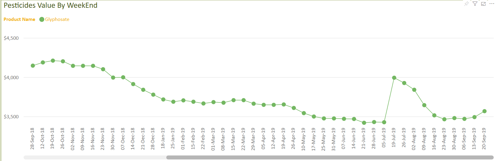Glyphosate value in USD
