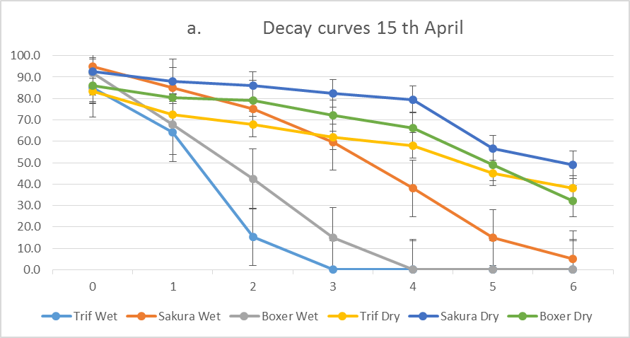 Decay Curves Trifluralin
